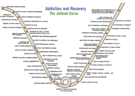 Jellinek's Stages of Addiction